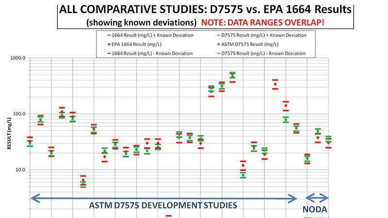 ASTM-D7575-vs.-EPA-1664-thumbnail